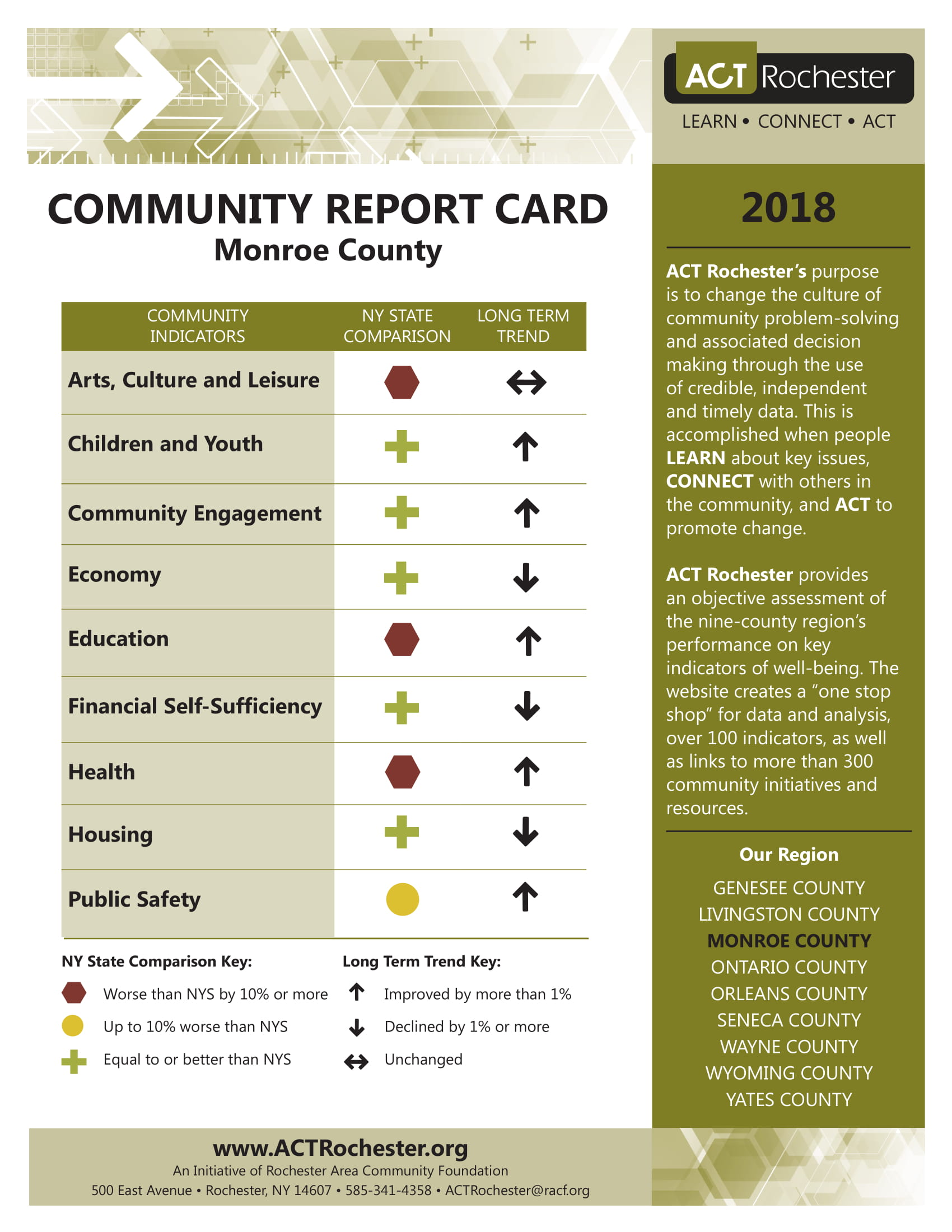 2018 Monroe County Report Card.jpg