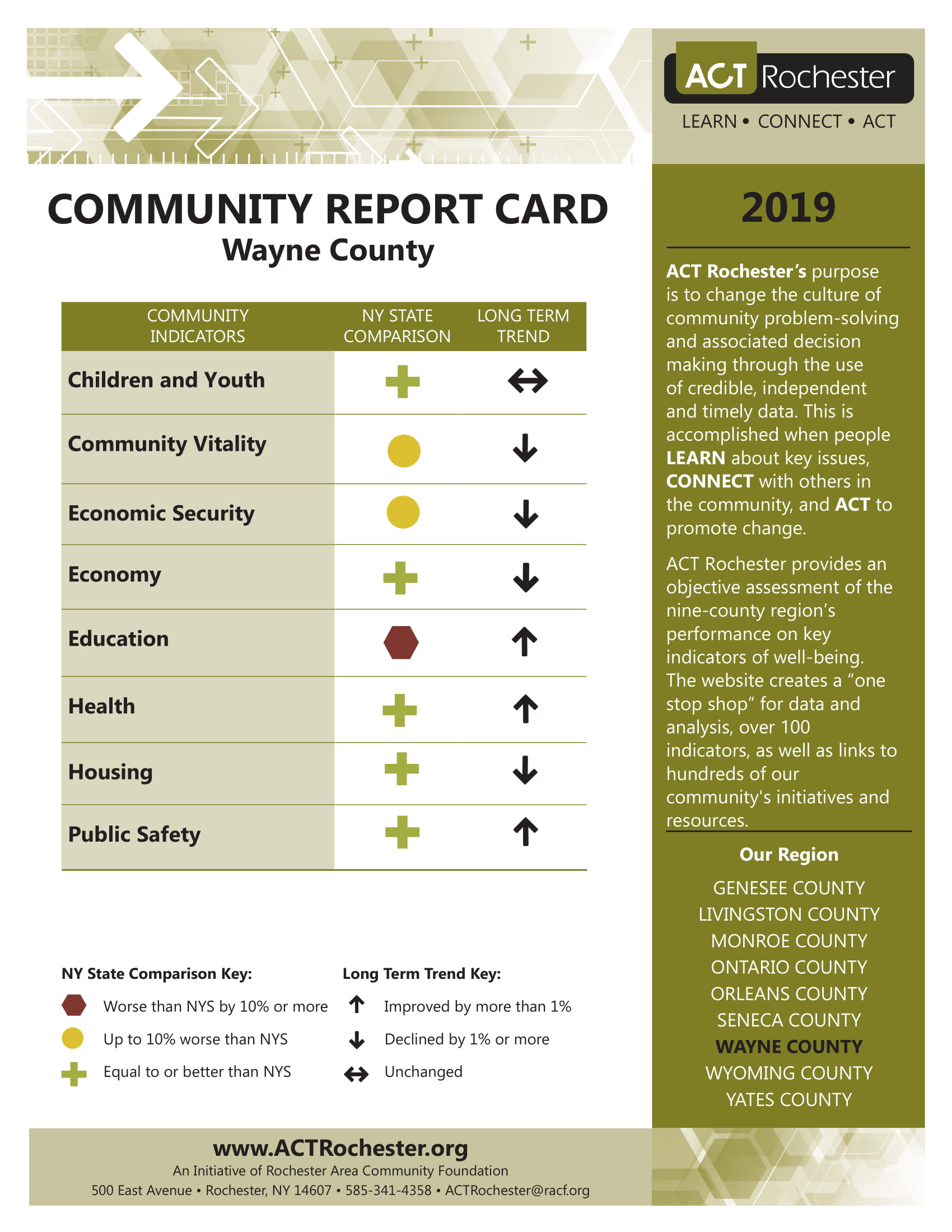 2019 Wayne County Report Card.jpg