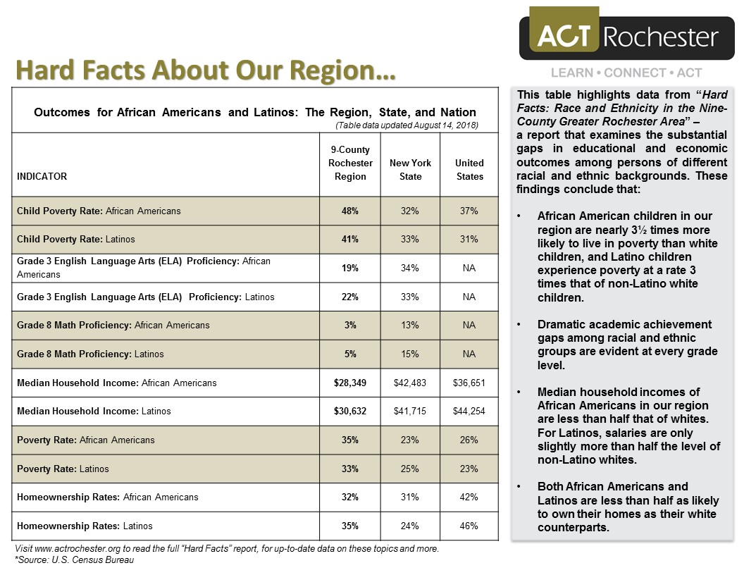 UPDATED Regional Hard Facts Table A handout 14Aug18.jpg